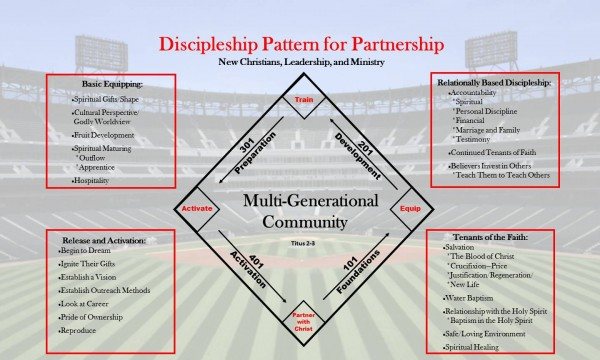 base-path-pt-4-path-to-partnership-8215Base Path, pt 4: Path to Partnership 8/2/15